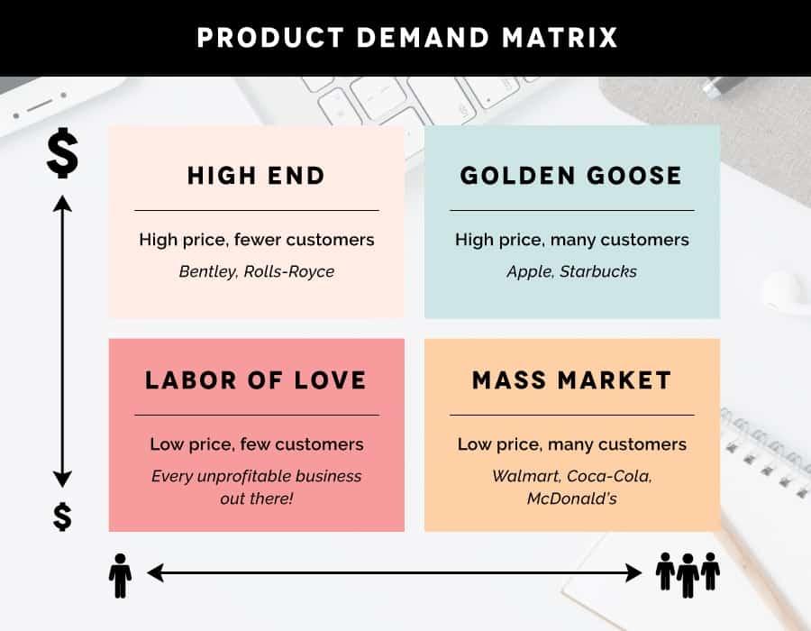 Demand Metrix